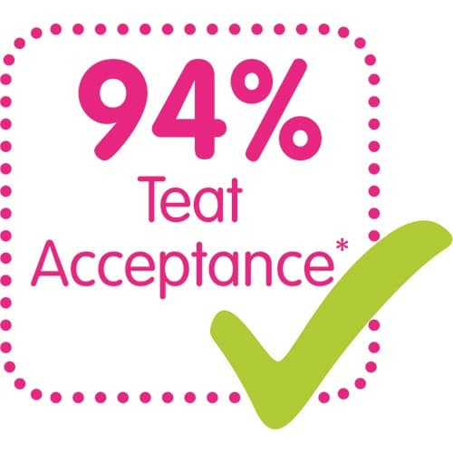 94% teat acceptance: easily accepted by babies, for a familiar feeling